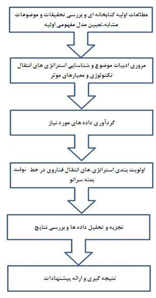 شكل (2) مراحل تحقيق