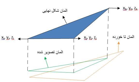 شکل1- فرآیند تاکردن و تصویر کردن هر المان از قطعه نهایی[3]