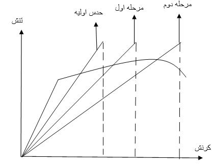 شکل 2- تصحیح خاصیت ماده با روش مستقیم[11]