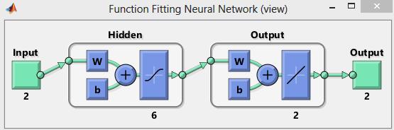 شکل 3- ساختار شبکه عصبی مورد استفاده در مدلسازی فرآیند کشش عمیق