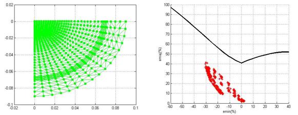 شکل 6- نمودار حد شکل¬دهی و بلانک اولیه برای فنجان دایره¬ای