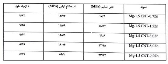 جدول 11، خواص مکانیکی کامپوزیت