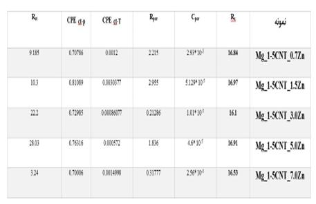 شکل 3-13 ، منحنی آزمون پلاریزاسیون تافل کامپوزیتهای منیزیم-کربن نانو تیوب – روی با درصدهای وزنی مختلف روی . A: 0.7% - B: 1.5% - C: 3.0% - D:5.0% - E: 7.0%