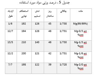 جدول 5 ، درصد وزنی مواد مورد استفاده