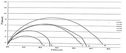 شکل 3-14 ، نمودار نایکوئیست کامپوزیتهای منیزیم –کربن نانو تیوب – روی با درصدهای وزنی روی A:
