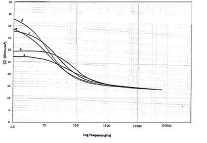 شکل 3-15 ، نمودار امپدانس بعد پلات کامپوزیتهای منیزیم-کربن نانو تیوب-روی با درصدهای وزنی مختلف روی. A: 0.7% - B: 1.5% - C: 3.0% - D:5.0% - E: 7.0%