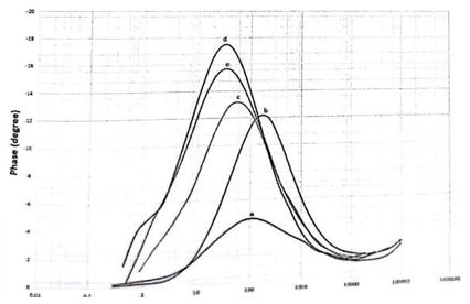 شکل 3-16 ، نمودار امپدانس بعد فاز کامپوزیتهای منیزیم-کربن نانو تیوب-روی با درصدهای وزنی مختلف روی .  A: 0.7% - B: 1.5% - C: 3.0% - D:5.0% - E: 7.0%