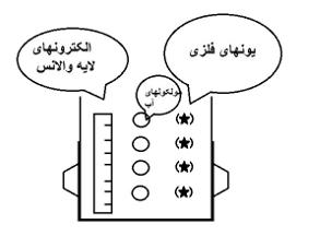شکل 3-17 ، مدل فیزیکی کامپوزیت در حال خورده شدن در محلول رینگر