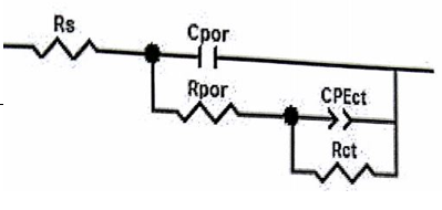 شکل 3-18 مدار معادل کامپوزیت منیزیم –کربن نانو تیوب – روی با 0.7 درصد وزنی روی .