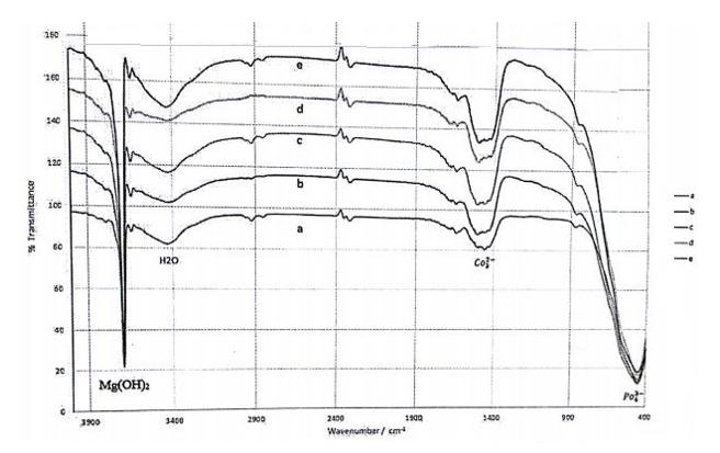 شکل 3-19 ، نتایج آزمون طیف سنجی مادون قرمز با تبدیل فوریه کامپوزیت ها منیزیم کربین نانو تیوب – روی با درصدهای مختلف روی . A: 0.7% - B: 1.5% - C: 3.0% - D:5.0% - E: 7.0%