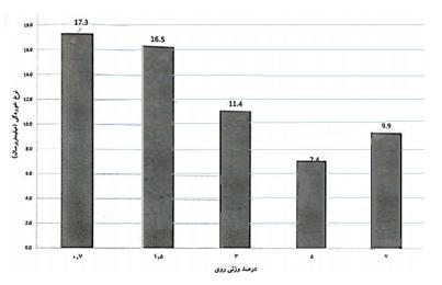 شکل 3-10 ، نرخ خوردگی بر حسب درصد وزنی روی