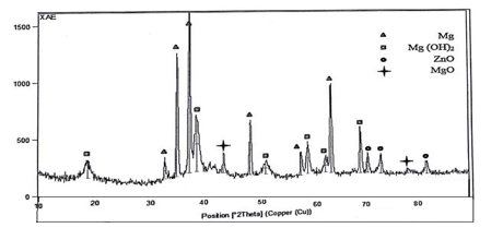 شکل 3-12 نمودار پراش پرتو ایکس از کامپوزیت – منیزیم – کربن نانو تیوب – روی با 7 درصد وزنی روی بعد از غوطه وری در محلول رینگر به مدت 18 ساعت.