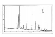 شکل3-4 ، نمودار پراش پرتوی ایکس از پودر منیزیم- کربن نانو تیوب – روی با 7 درصد وزنی روی قبل از تفجوشی.