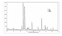 شکل3-5 ، نمودار پراش پرتوی ایکس از کامپوزیت منیزیم – کربن نانو تیوب – روی با 7 درصد وزنی روی بعد از تفجوشی.