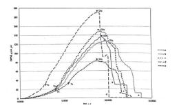 شکل 3-6 ، نمودار تنش کرنش فشاری کامپوزیت منیزیم – کربن نانو تیوب – روی با درصدهای مختلف وزنی روی . A:0.7%   B:1.5%   C:3/0%   D:5/0%   E:7/0%