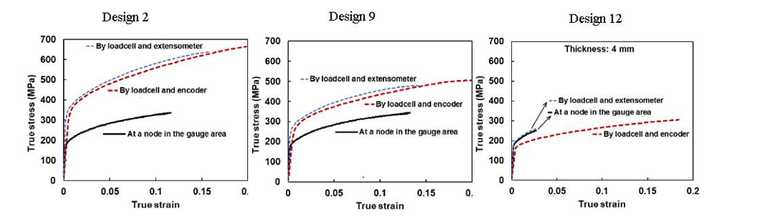 شکل 8- ارتباط تنش و کرنش ثبت شده توسط دستگاه و تنش و کرنش گیج در نمونه های 2، 9 و 12