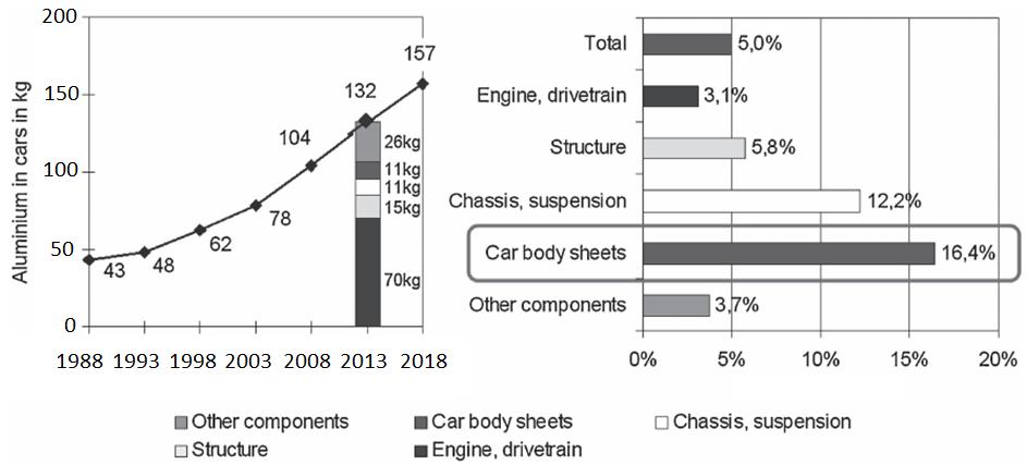میزان کاربرد آلومینیوم در قسمتهای مختلف خودروهای اروپایی طی 30 سال گذشته