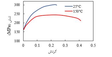 نمودار تنش- کرنش مهندسی حاصل از آزمايش کشش تکمحوری