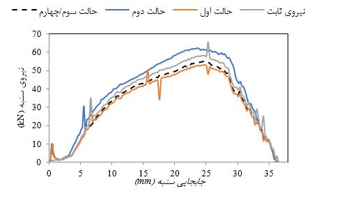 نتایج عددی تغییرات نیروی سنبه در قطر بلنک mm 75 در دمای محیط