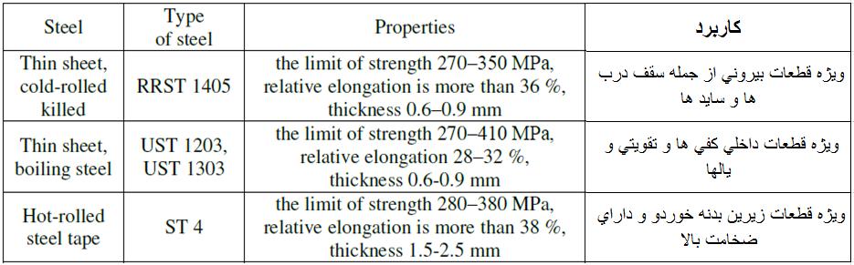 جدول 1- انواع ورقهاي فولادي در ساخت بدنه خودرو ]7[.