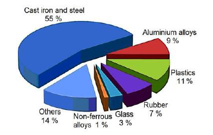 شکل 1- مواد مختلف بكار رفته در ساخت خودرو.