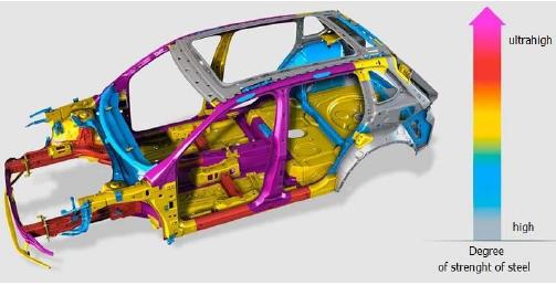 شکل 2-  انواع مواد بكار رفته در ساخت بدنه خودرو.