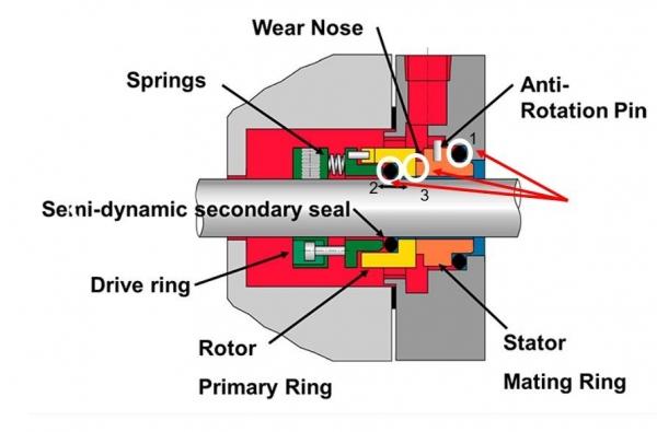 آببند - mechanical seal