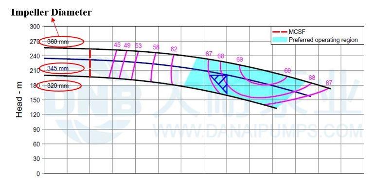 عوامل موثر در تغییرات منحنی مشخصه پمپ