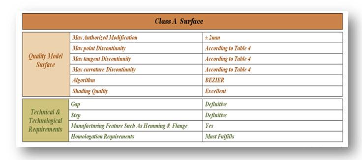 جدول سطوح کلاس A