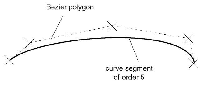 منحنی های BEZIER