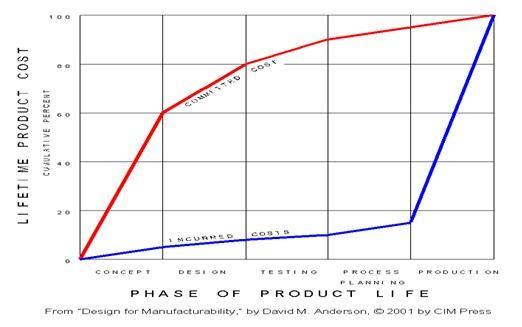 نمودار تاثیر طراحی بر هزینه های ساخت