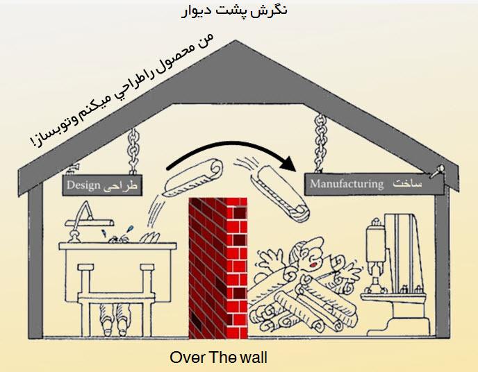 نگرش پشت دیوار در طراحی و ساخت