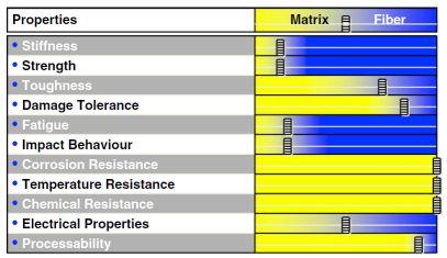 اهمیت نسبت الیاف و ماتریس بر خواص مختلف کامپوزیتها
