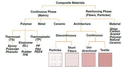 طبقهبندی انواع مختلف کامپوزیتها