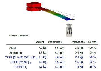 مقایسه مواد وزن در مقابل جابهجایی