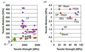 الف) مدول و استحکام الیاف تقویتکننده ب) و ماتریسهای پلیمری