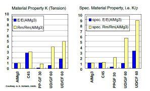 خواص مکانیکی کامپوزیت پایه پلیمری