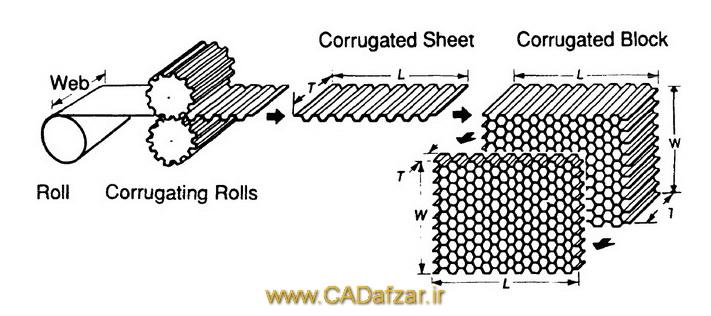 روش تولید معمول هسته لانه زنبوری برای سازه های ساندویچی