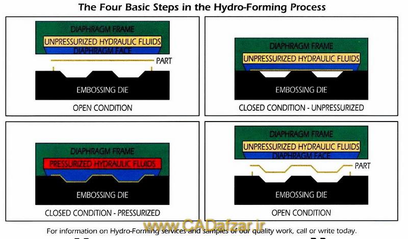 مراحل مختلف تولید قطعات توسط فرآیند هیدروفرمینگ ورق