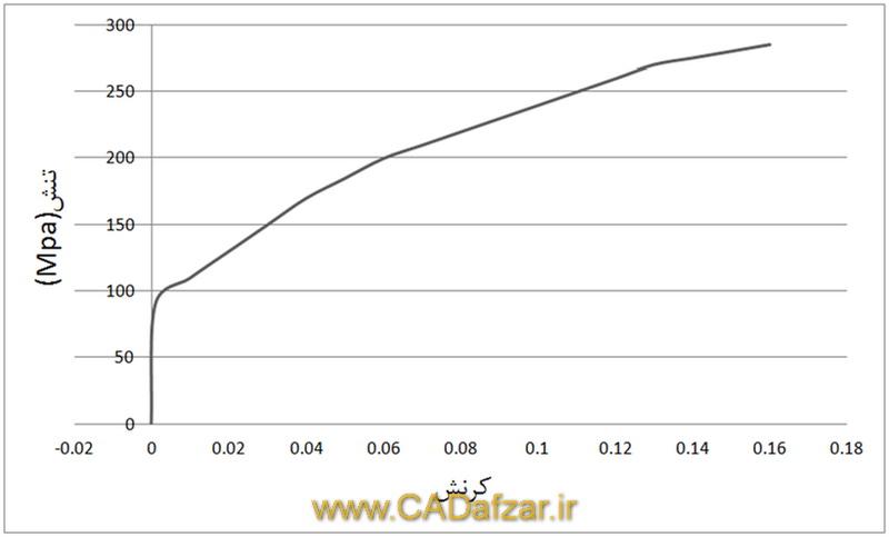 نمودار تنش – کرنش آلومینیوم آلیاژی AA5754