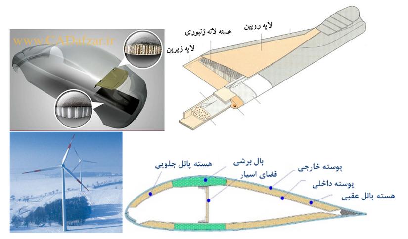 صنعت هواپیماسازی، خودرو سازی و توربین ها