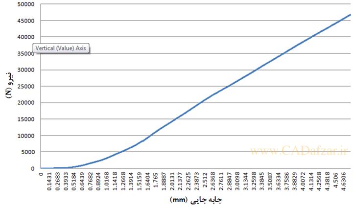 نمودار نیرو – جابهجایی نتایج آزمون فشار بر روی ساندویچ پانل لانه زنبوری پیشنهادی پر شده با فوم پلی یورتان