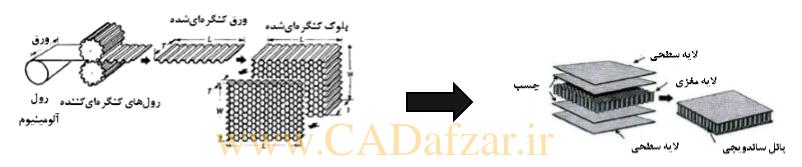 روش تولید معمول هسته لانه زنبوری و ساختار ساندویج پانل لانه زنبوری