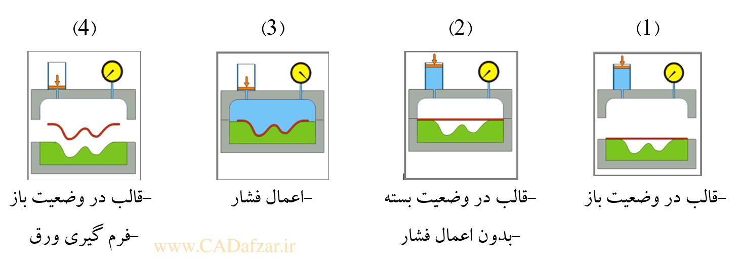 مراحل تولید قطعه توسط فرآیند هیدروفرمینگ ورق
