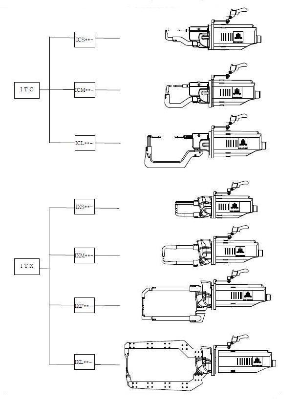 شكل 14 : تصوير انواع گان سري C و X