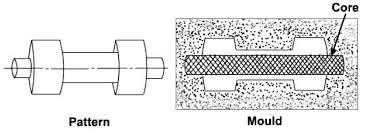 نمونه ای از کاربرد ماهیچه در تولید قطعات توخالی