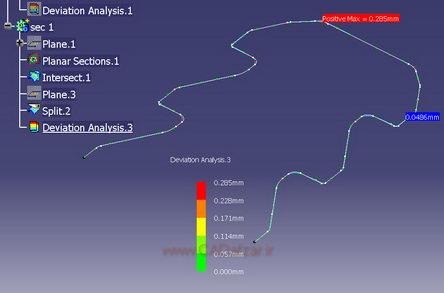 نمایش و مشاهده حداکثر 0.285 میلی متر انحراف قطعه ساخته شده نسبت به مدل سه بعدی
