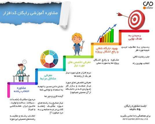 خدمات مشاوره  آموزش رایگان کدافزار