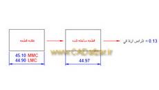 آموزش GD&T|معرفی تلرانس های هندسی،تعاریف و تعدیل کننده ها|درس 2|کدافزار